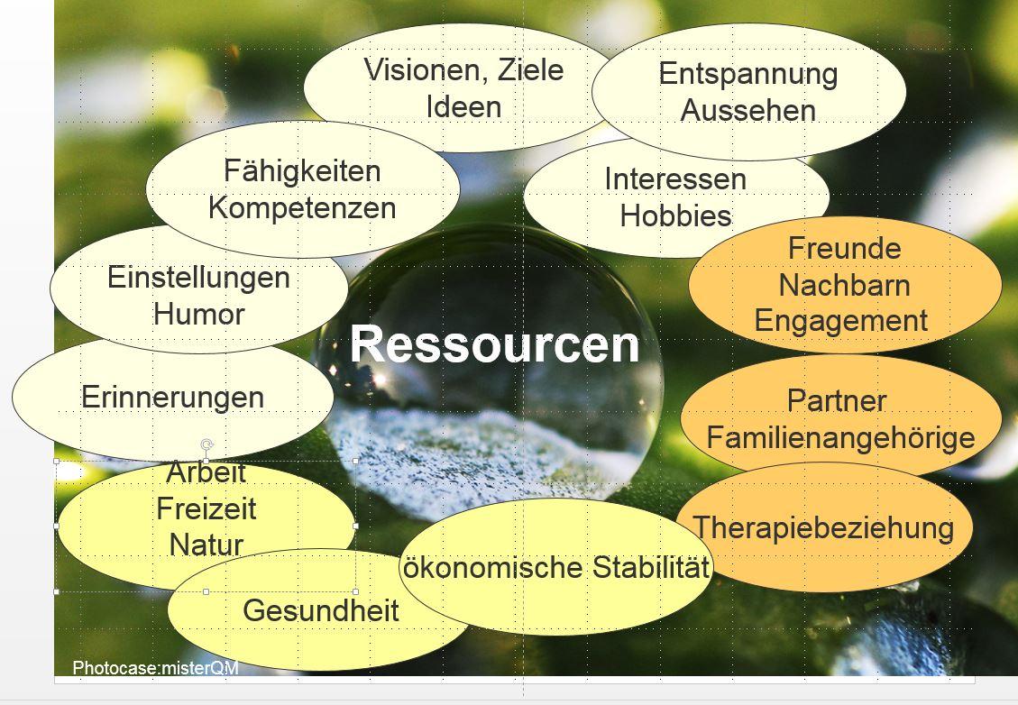 Ressourcen erkennen und fördern